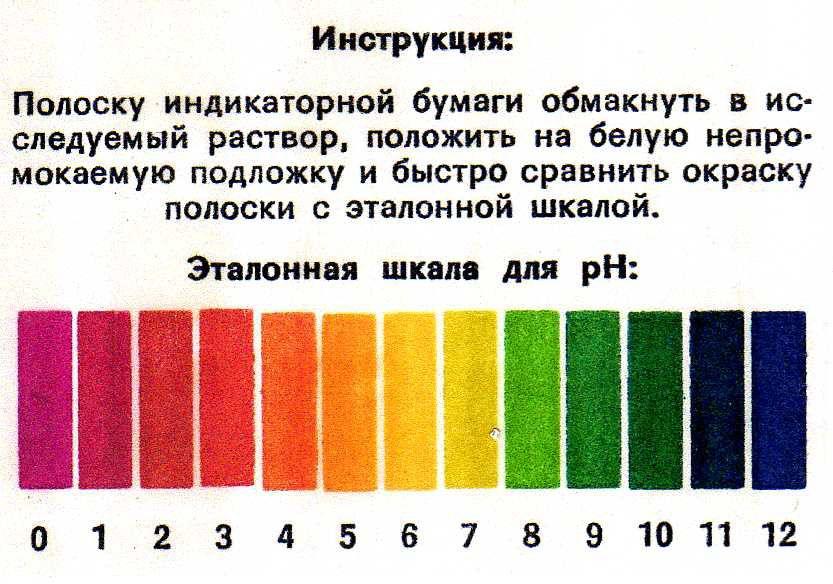 ph-poloski-kislotnost-vlagalisha